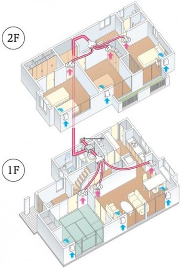 セントラル換気システム